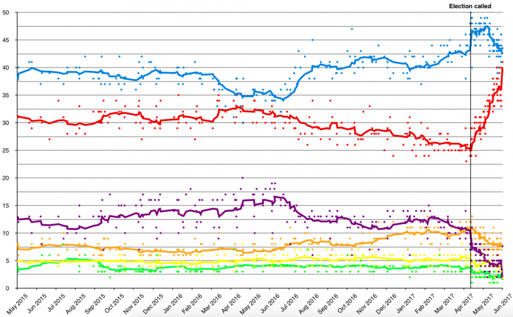 Opinion_polling_UK_2020_election_short_axis.thumb.png.801cfab4e2944c725c39bc5deadc8187.png