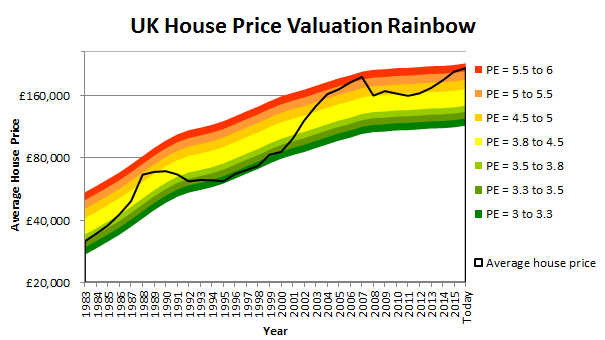UK-house-price-chart-2016-11.png