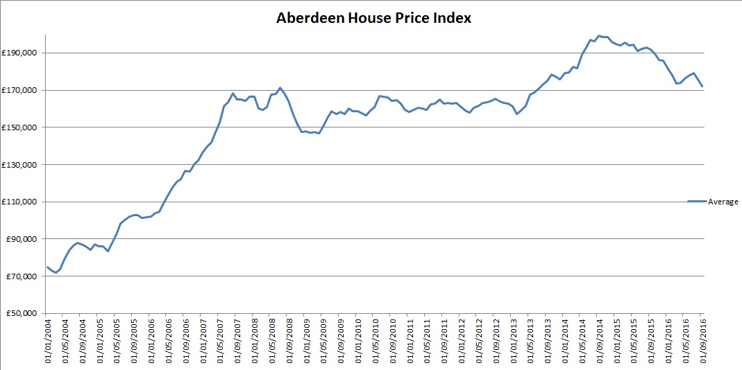 Aberdeen Aspc Stats Page 215 House Prices And The