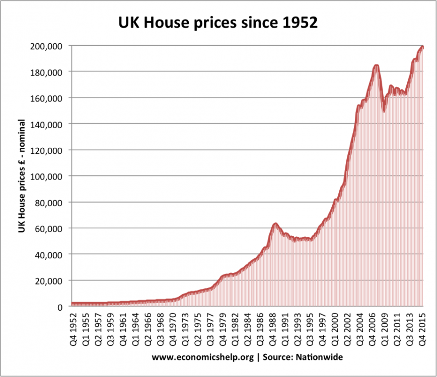 house-prices-since-52.png