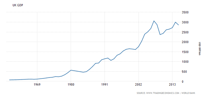UK GDP 30yrs.png