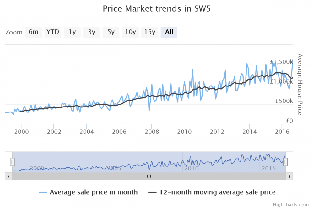 SW5 Sept 16 Price Chart 12 MMA.png