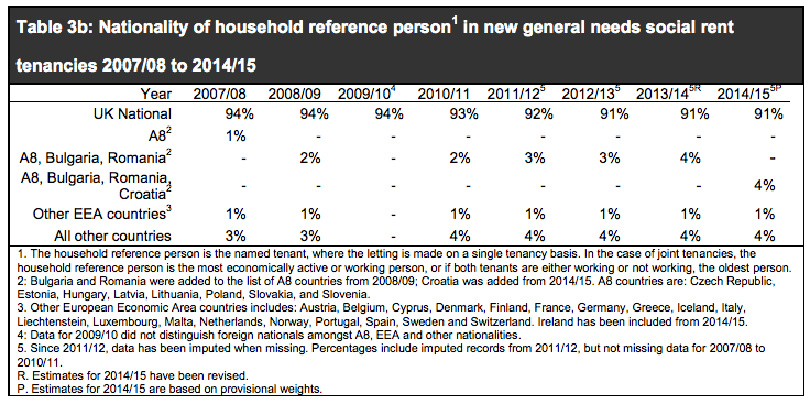 Social_housing_lettings_in_England_2014-15_pdf.png