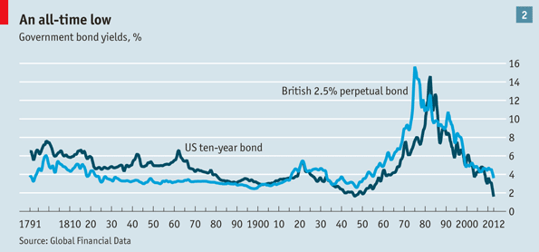 () Government Bond Yield US UK.png