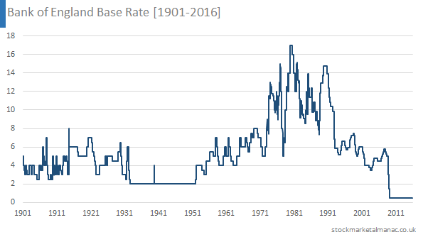 Bank-of-England-Base-Rate-1901-2016.png
