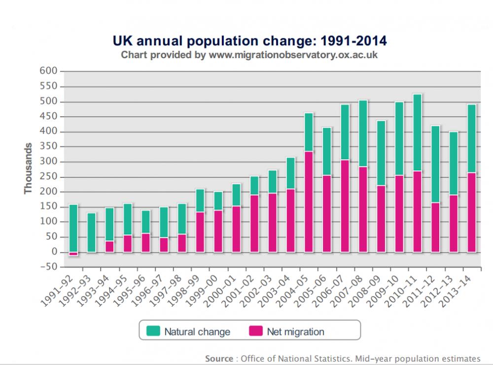 58fcf2c58f429_MigrationWatchpopulationgrowth.thumb.png.b922379609cb4364d69bc84b61a3de52.png
