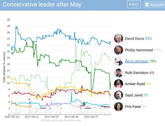 Conservative-leader-after-May-betting-odds-BetData-3-e1498685356430.jpg