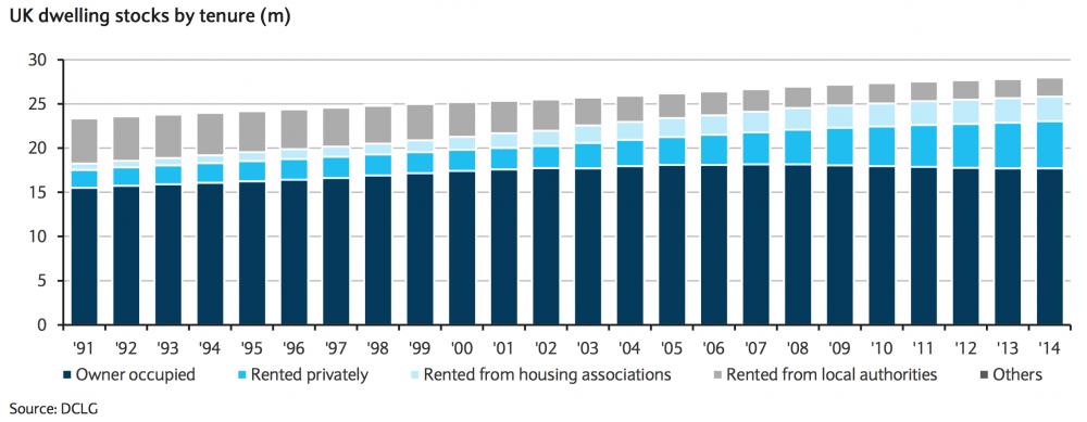 uk housing dwelling stock by tenure type.png