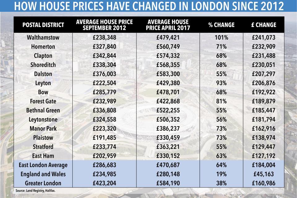 hd-table-house-prices-olympic-park-v3.jpg