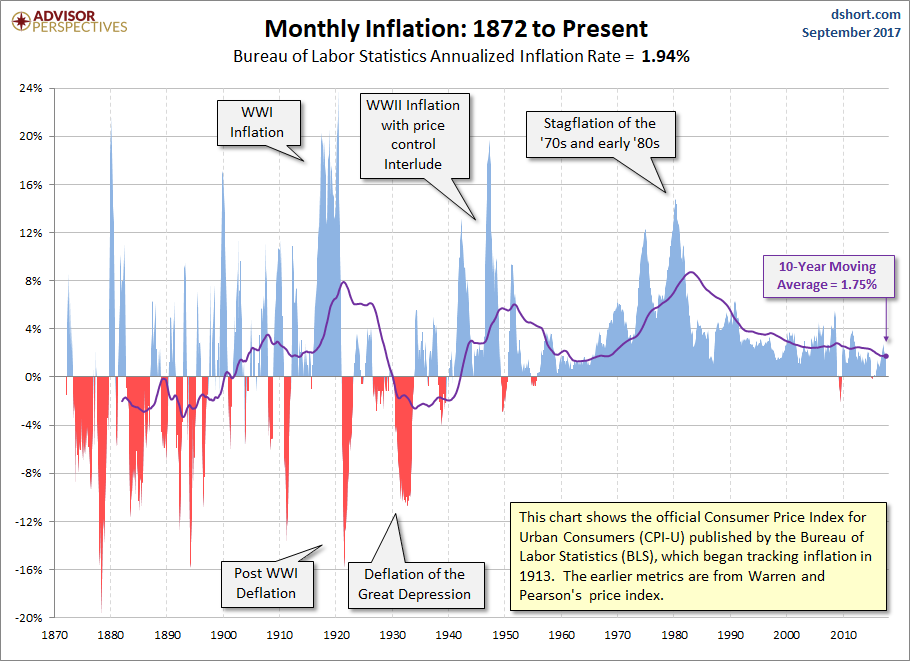 Inflation chart USA 1871-now.png