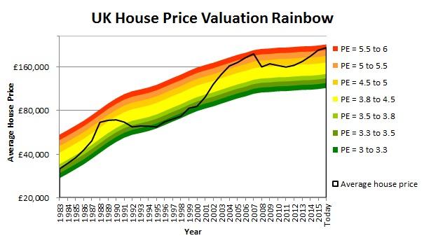 UK-house-price-chart-2016-11.jpg