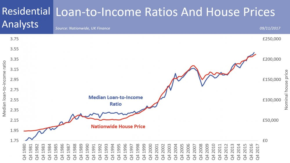 LTI and House Prices2017.jpg