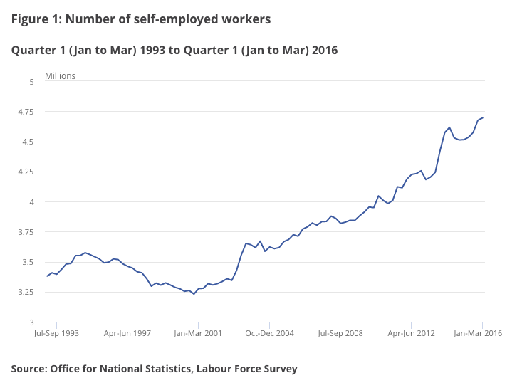 Trends_in_self-employment_in_the_UK_-_Office_for_National_Statistics.png.fa18d3a3e6ef6cea3bd55adda89a280f.png