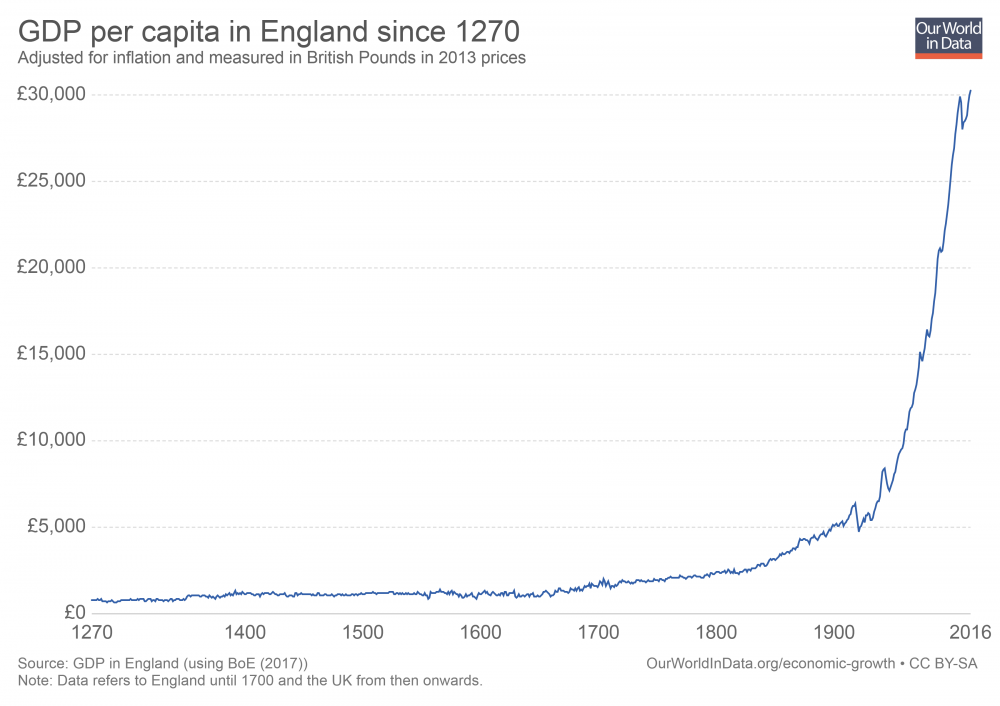 GDP-per-capita-in-the-uk-since-1270.png