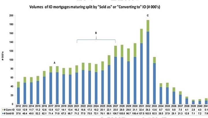 interest-only-mortgages-graph.jpg.ee45295a624e3daba90c5e9ab782266d.jpg