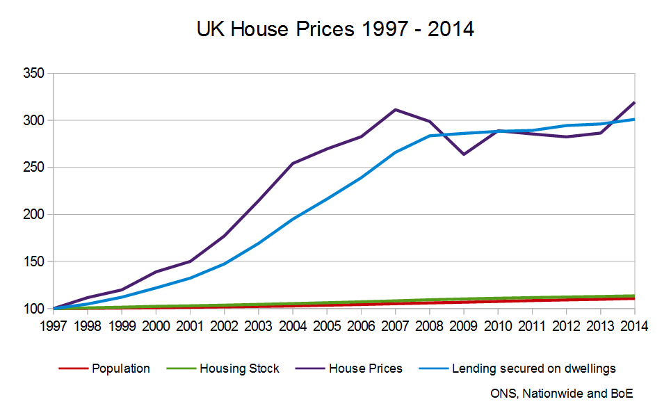 UK-House-Prices-1997-2014.png