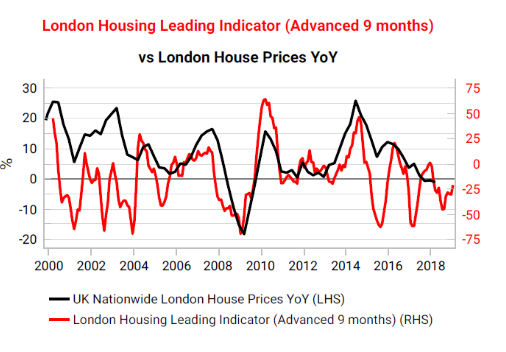 The slump in London house prices is accelerating - Page 6