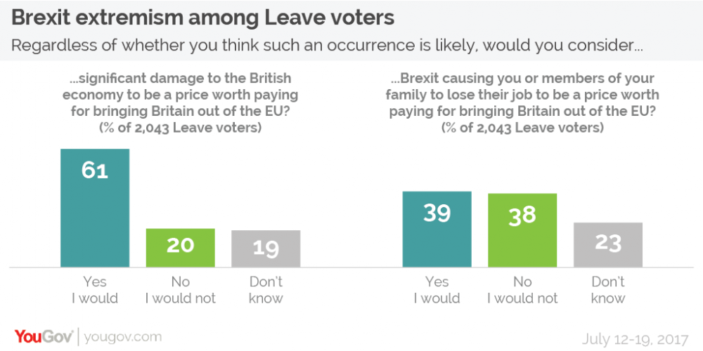 Brexit extremism Leave voters-01.png