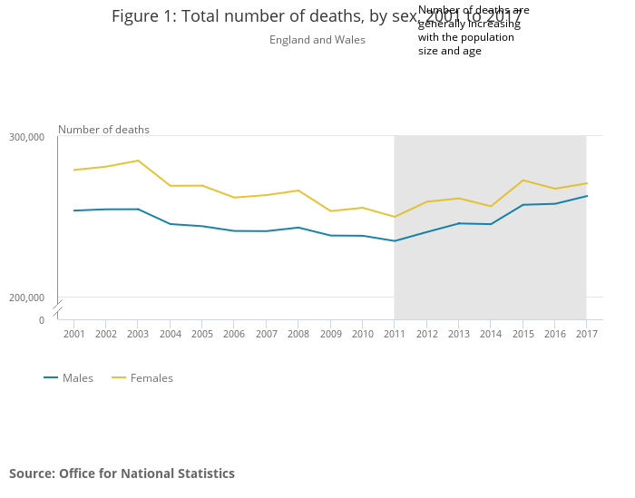 Figure 1_ Total number of deaths, by sex, 2001 to 2017.png