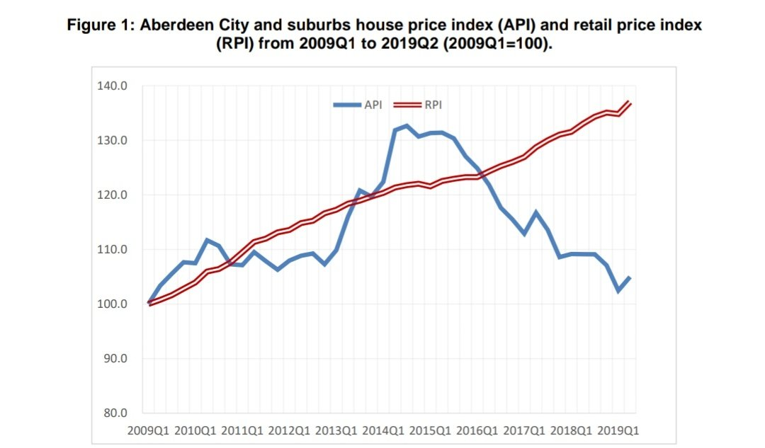 Aberdeen Aspc Stats Page 281 House Prices And The