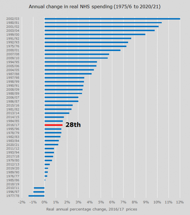 Annual percentage change in real NHS spending.png