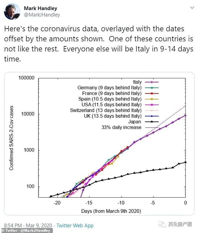 Coronavirus growth rate comparison.jpeg