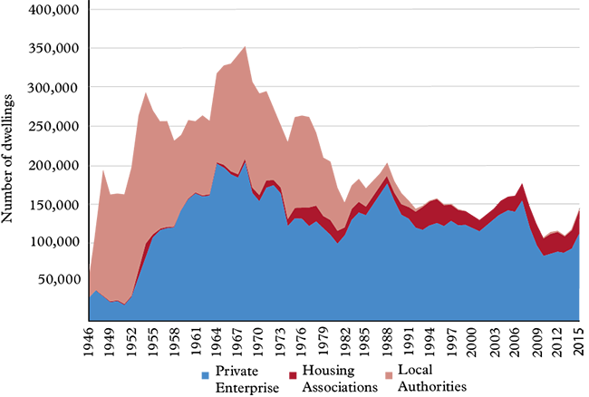 Dwellings_completed_in_England_1946-2015.png
