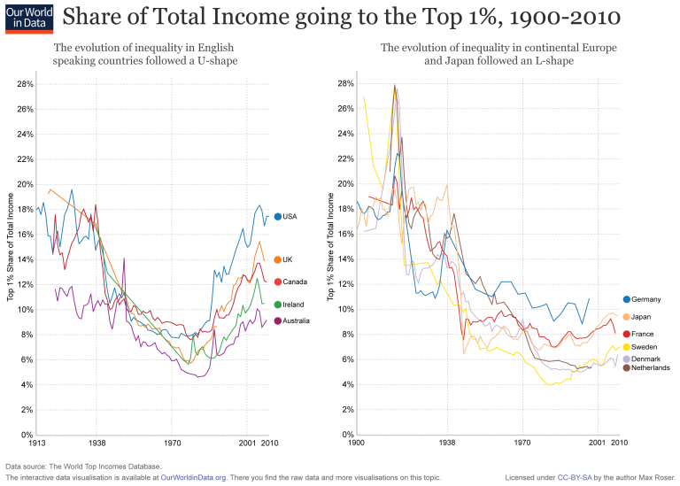 top-incomes-768x549.png
