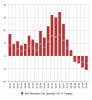 RoS_Aberdeen_City_Quarterly_YoY_Change.png