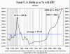 Total_U.S._Debt_to_GDP.gif