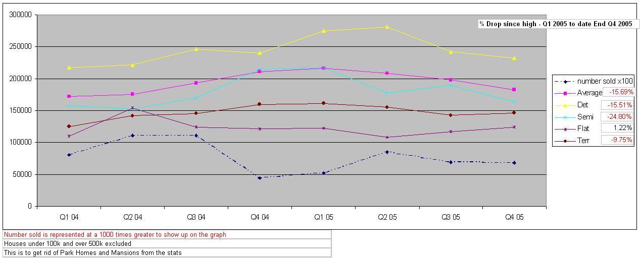 TR_Sold_prices_Trend_Q1_04___Q4_05.JPG