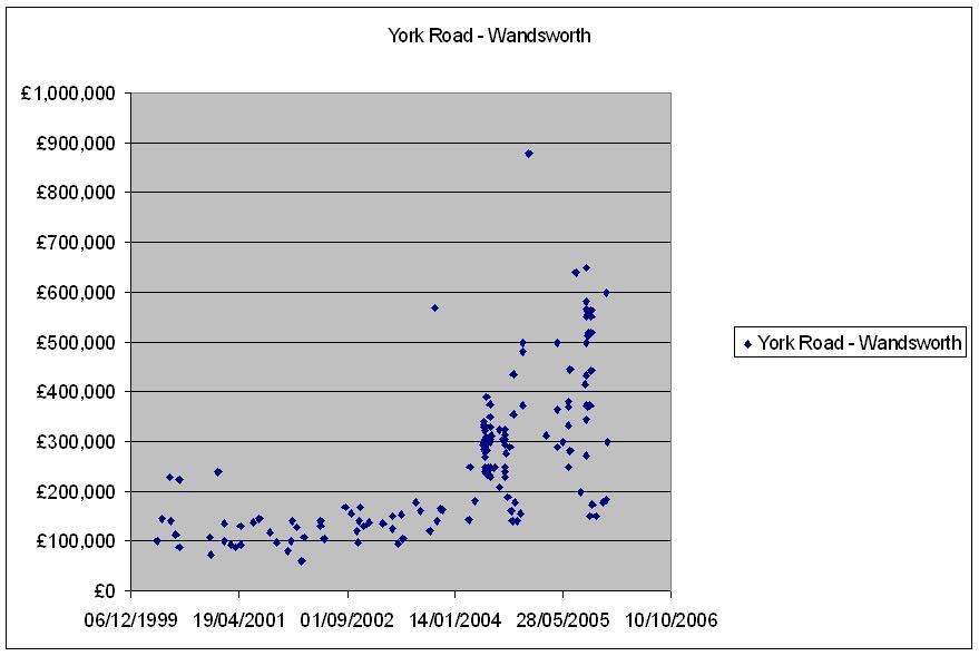 York_Road___Wandsworth.JPG