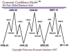 economic_confidence_86_year_cycle.png