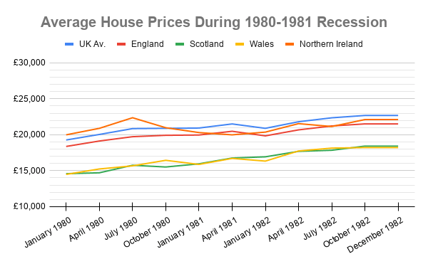 UK house prices during 1980 recession
