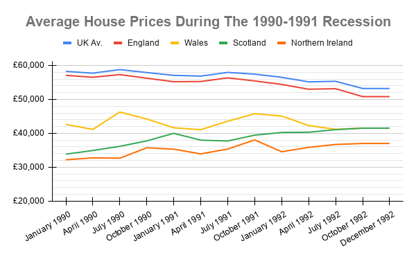 average uk house prices during 1990 recession