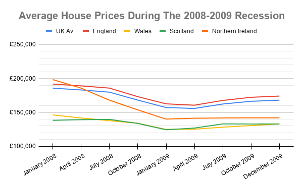 house prices during 2008 crash