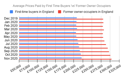 average house prices for first time buyers