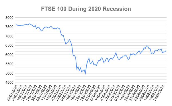 stock market crash covid uk 2020