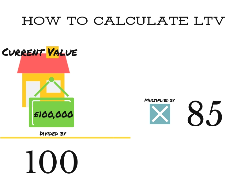 how to calculate ltv