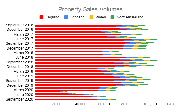 uk property sales volume