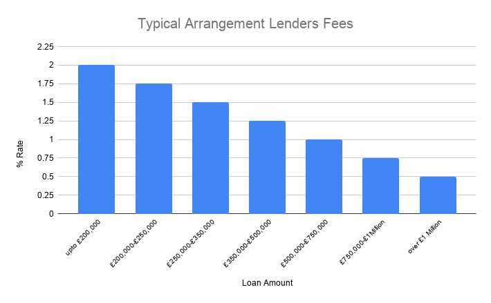 bridging loans arrangement lenders fee