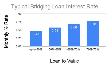 bridging loan interest rate
