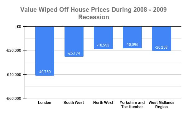 2008 property crash values