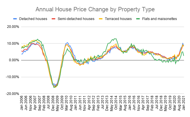 annual house price change