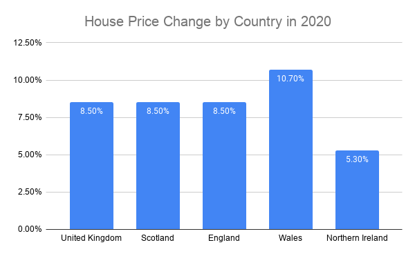 house prices 2020 percentage graph country uk