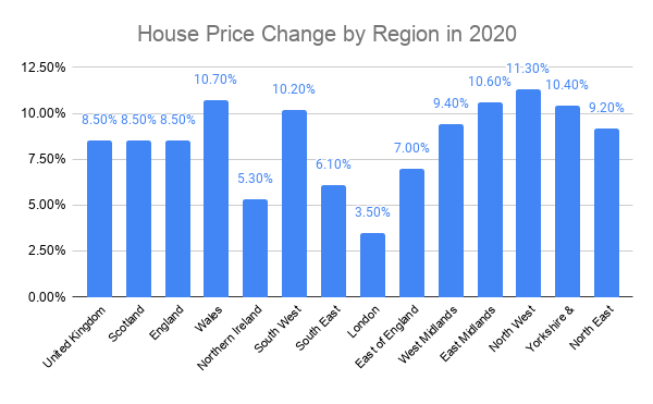 house price changes england regions graph