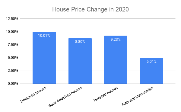 percentage house price growth change in 2020