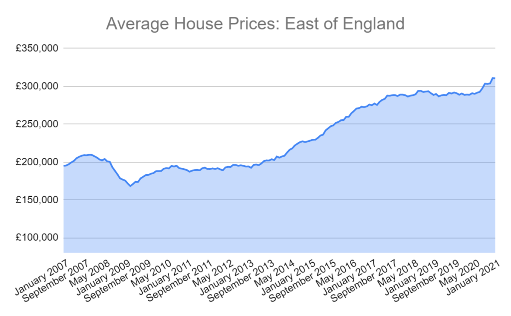 average house prices east of england