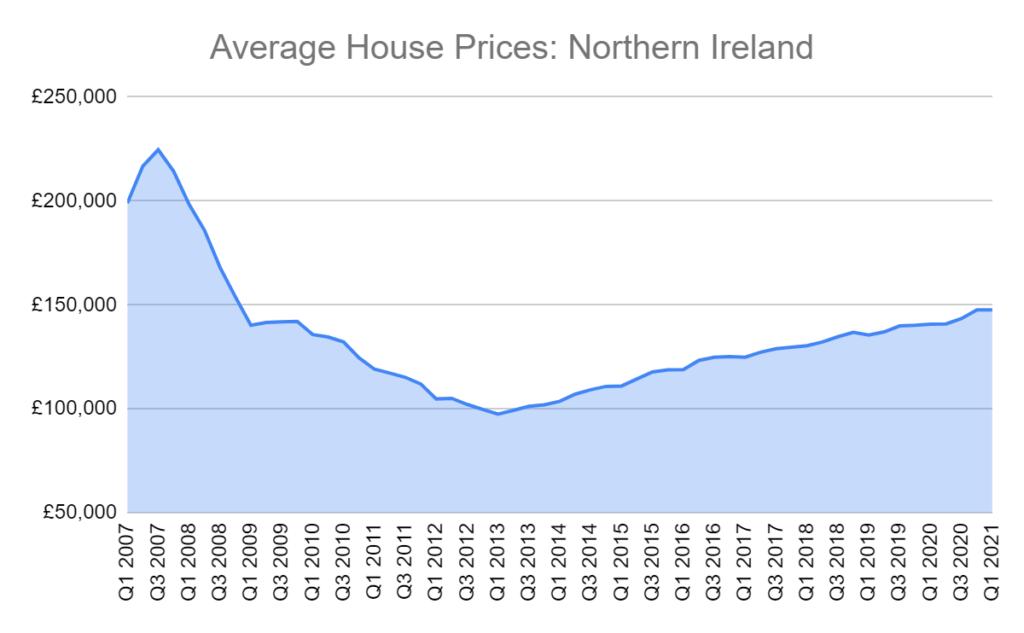average house prices northern ireland