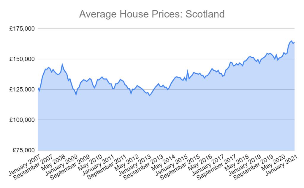average house price scotland